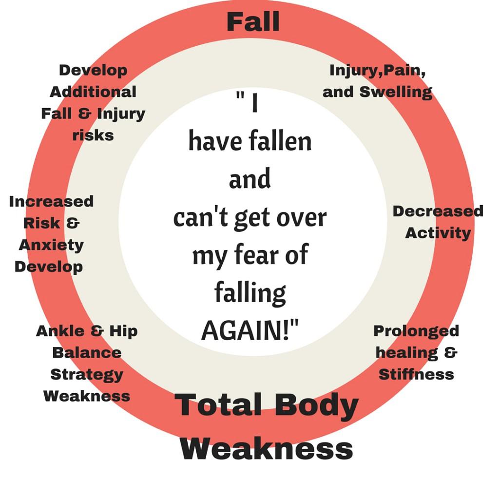 Fear of Falling (1)